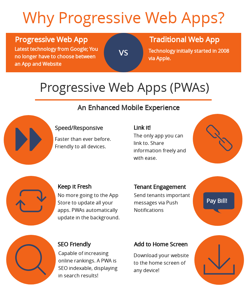 Progressive Web Apps -